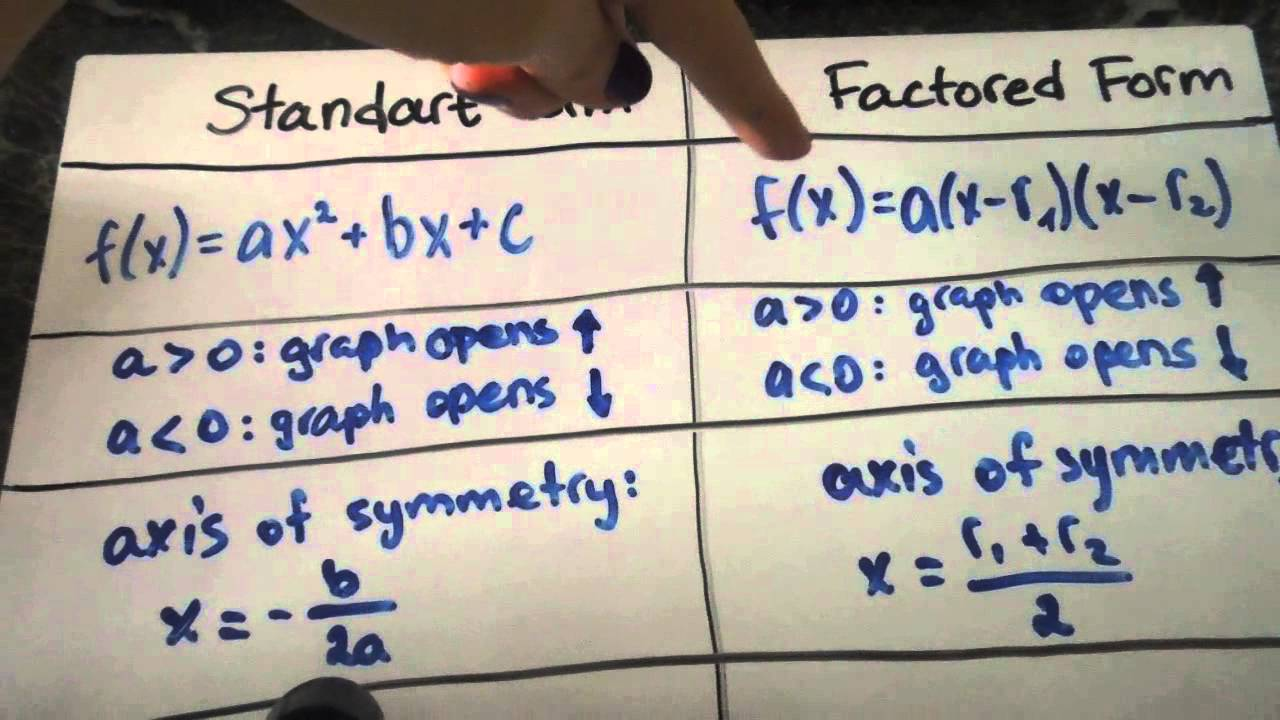 Standard form vs factored form youtube standard form vs factored form falaconquin