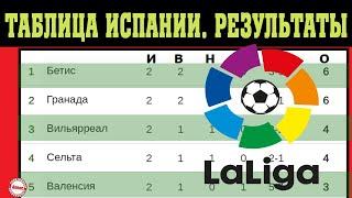 Чемпионат Испании по футболу Ла Лига 2 тур Результаты таблица и расписание