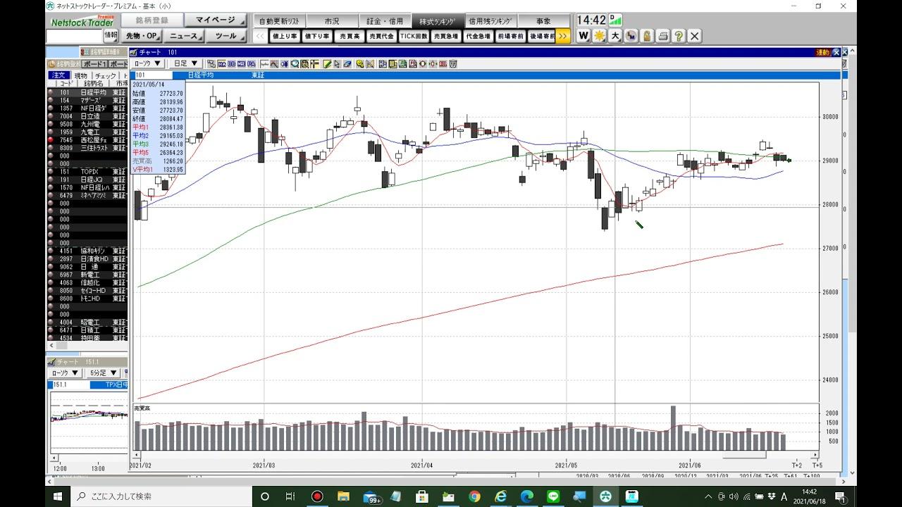 【6月18日号】株式投資のプロが読む明日の株式相場展望