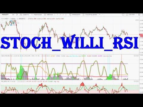 #1=Stochastic Williams RSI стратегия из трех индикаторов с оповещением сигналов= Tradingview Com