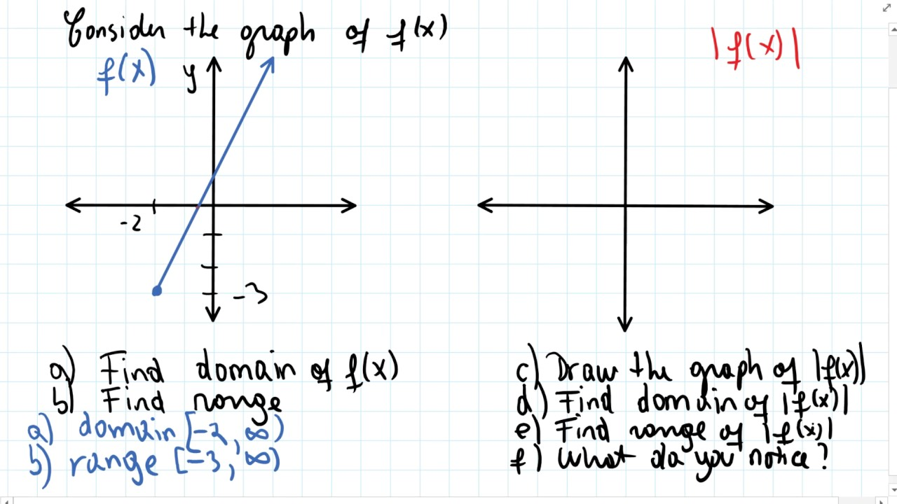 Domain and range of absolute value functions youtube domain and range of absolute value functions ccuart Image collections