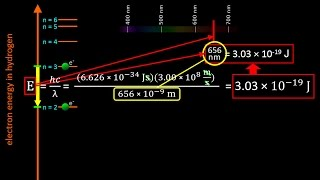 The Bohr Model of the atom and Atomic Emission Spectra: Atomic Structure tutorial | Crash Chemistry