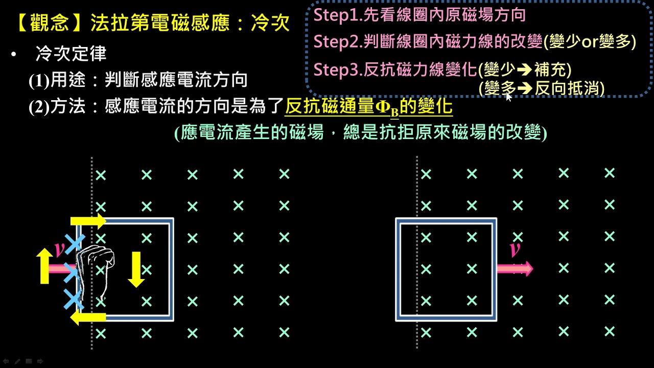 電與磁的統一【觀念】法拉第電磁感應(3/3): 冷次定律-線圈進出磁場區域(高一物理) - YouTube