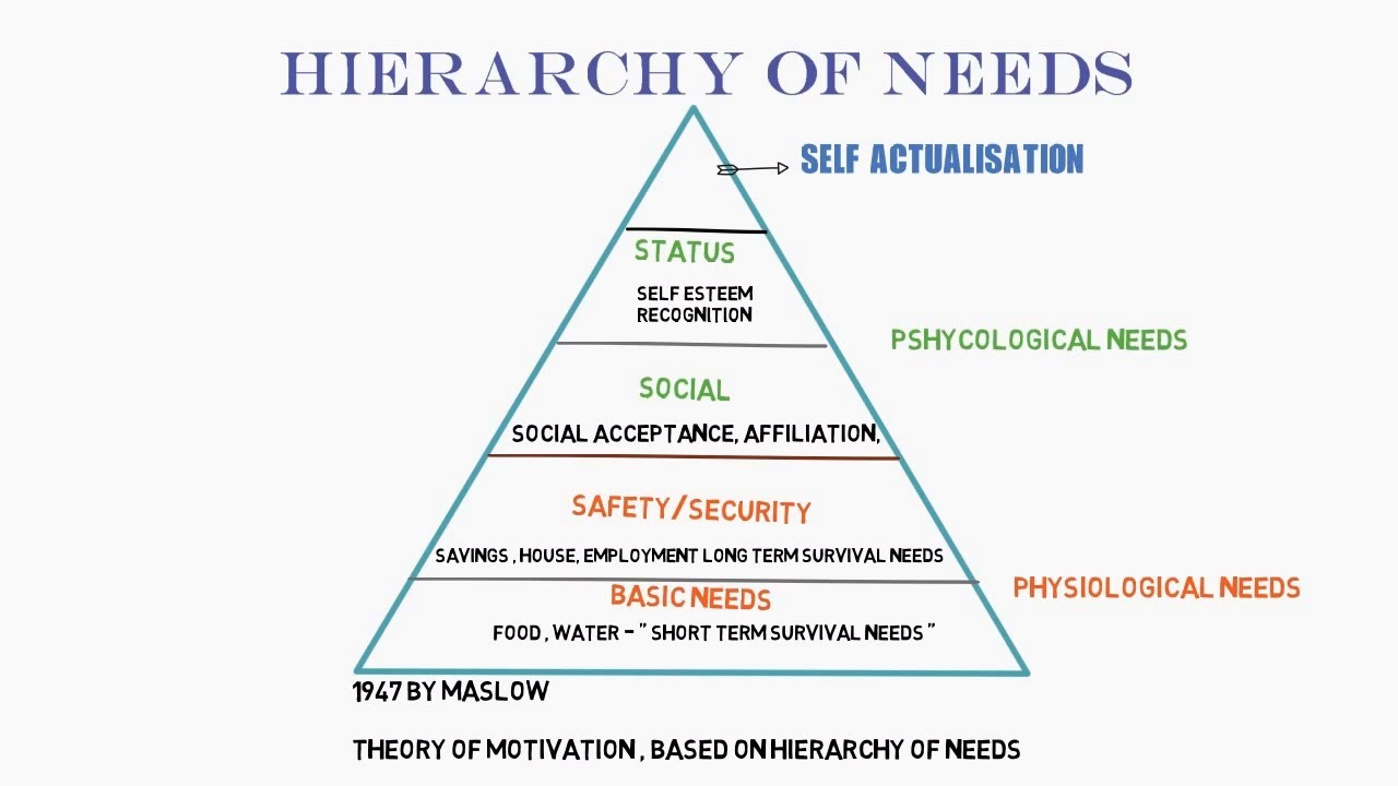 Abraham Maslow and Motivation