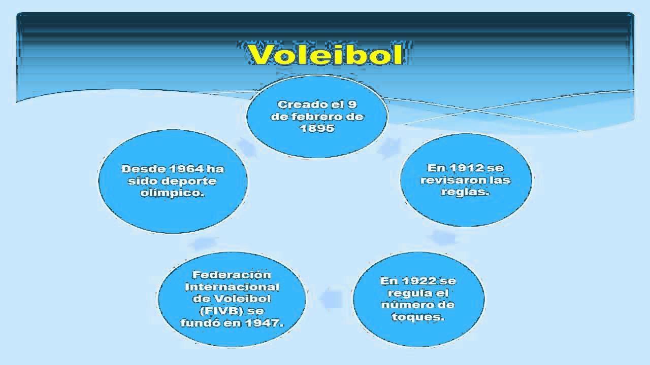 Fundamentos técnicos del voleibol - YouTube