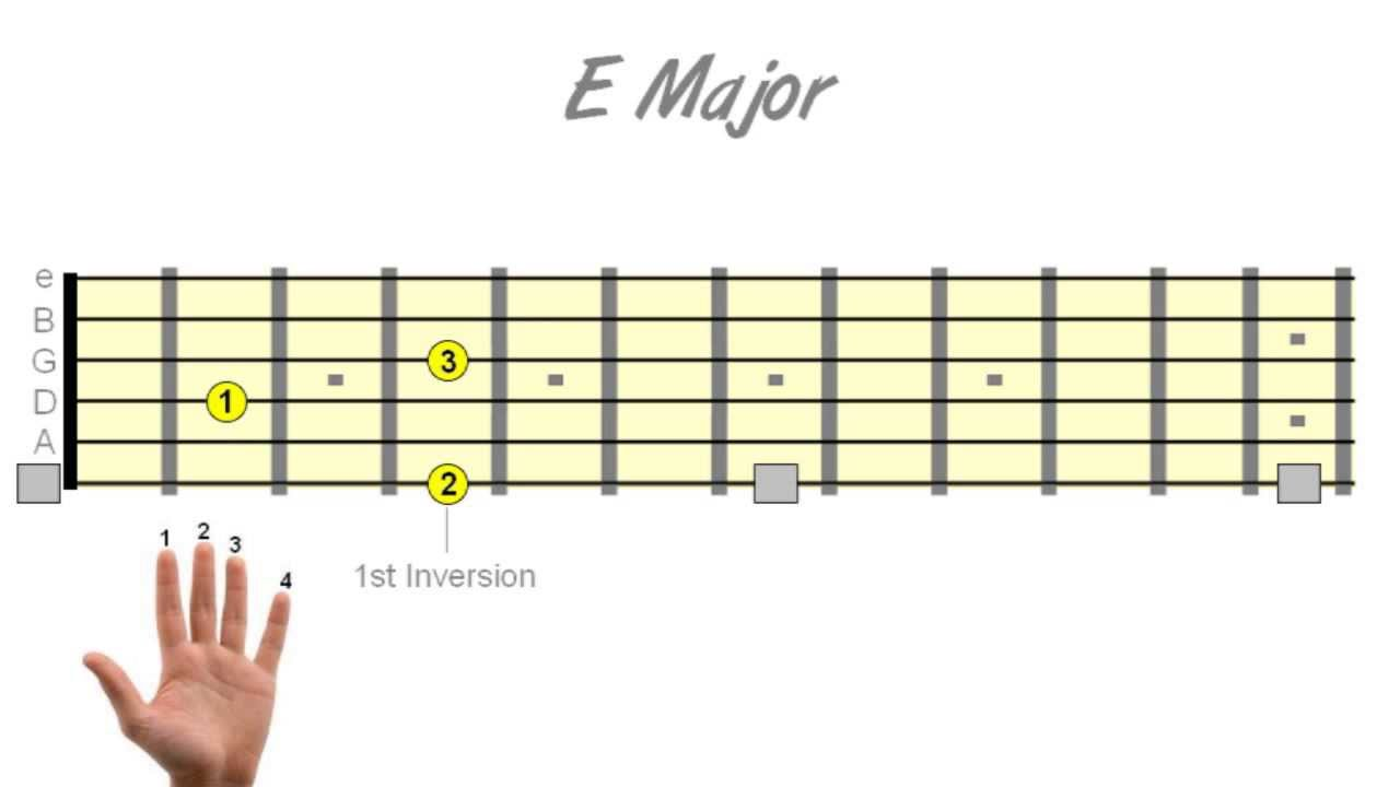 How To Play Guitar Chords Anywhere On The Neck Using Inversion