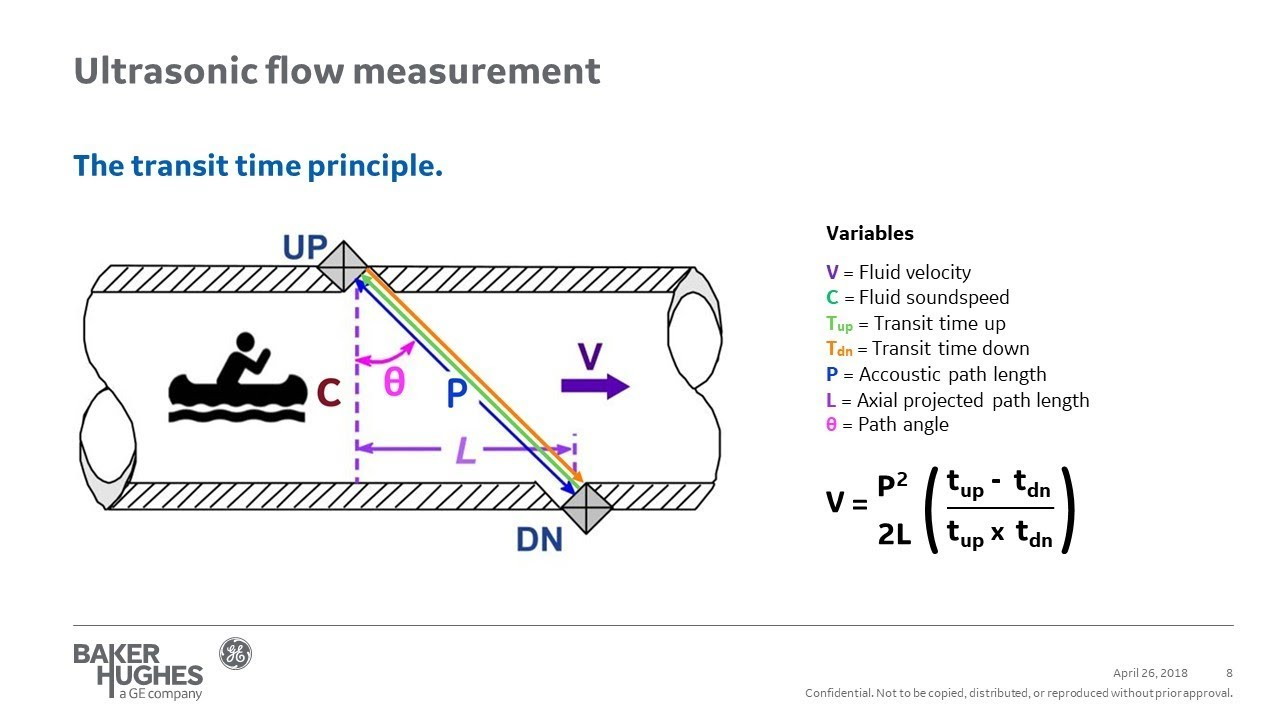 Lesman Webinar: Taking the Pain Out of Portable Flow Measurement