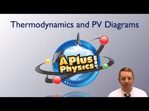 AP Physics 2 - Thermodynamics and PV Diagrams
