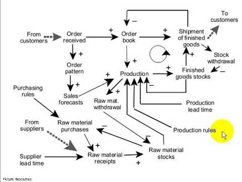 05e3 causal loop diagram for production inventory system youtube 05e3 causal loop diagram for production inventory system ccuart Images