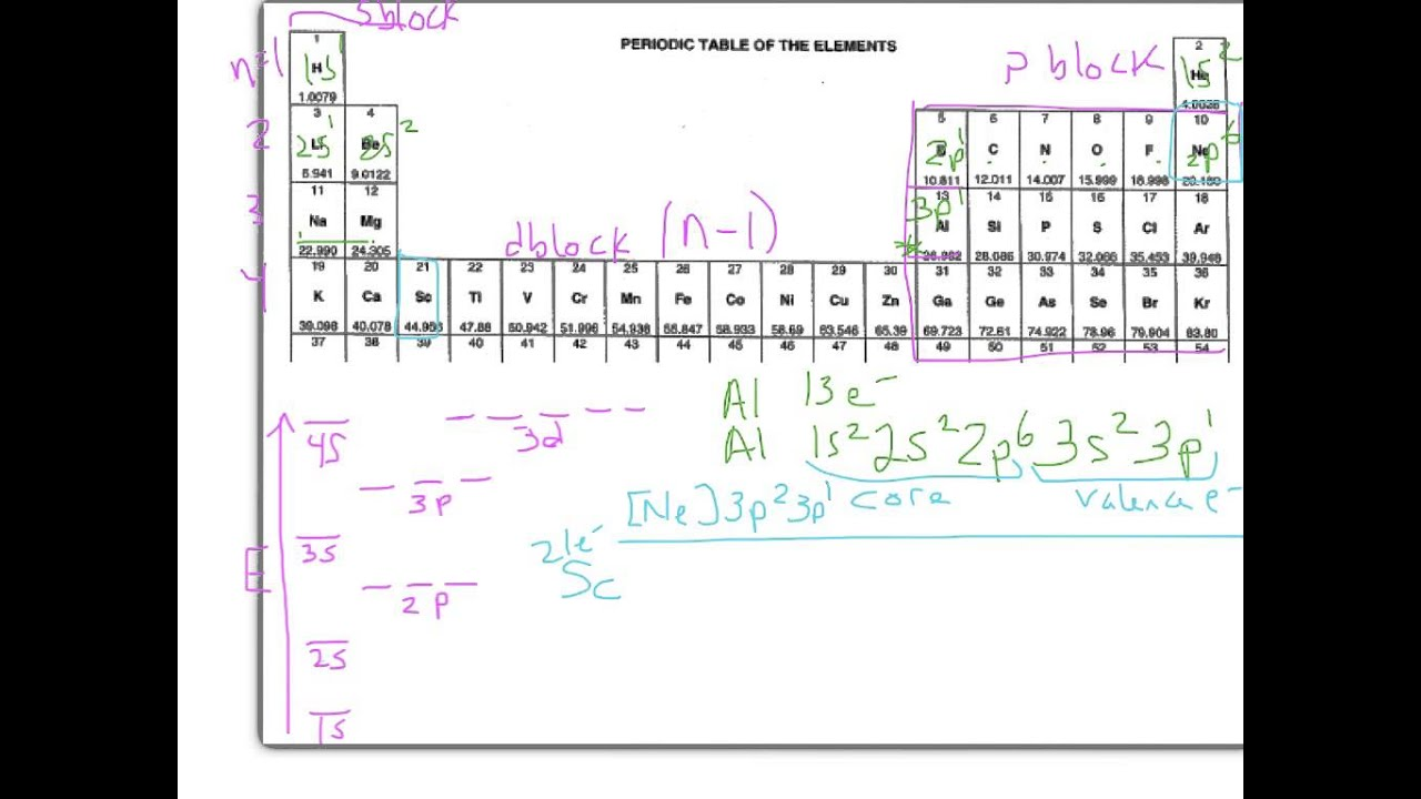 Electron configurations d electrons example 2 aufbau principle electron configurations d electrons example 2 aufbau principle urtaz Gallery