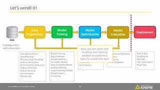 The Data Science / Data Analytics / CRISP-DM Cycle