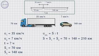Движение в противоположных направлениях математика 4 класс