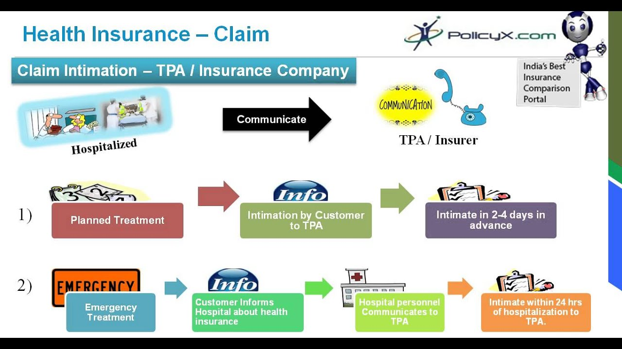 Health Insurance Claim Process | Claim Assistance | PolicyX  YouTube