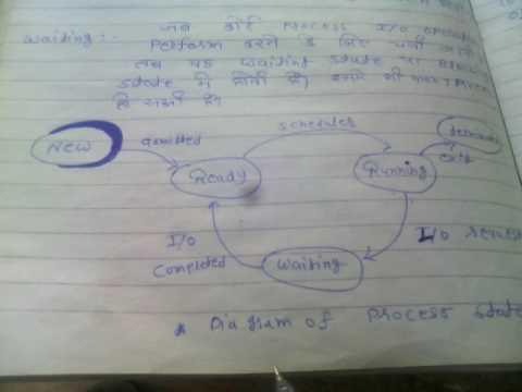 Process state in hindi