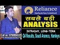 RELIANCE RESULTS | Reliance Industries| Reliance Share Trading  | Mukul Agrawal