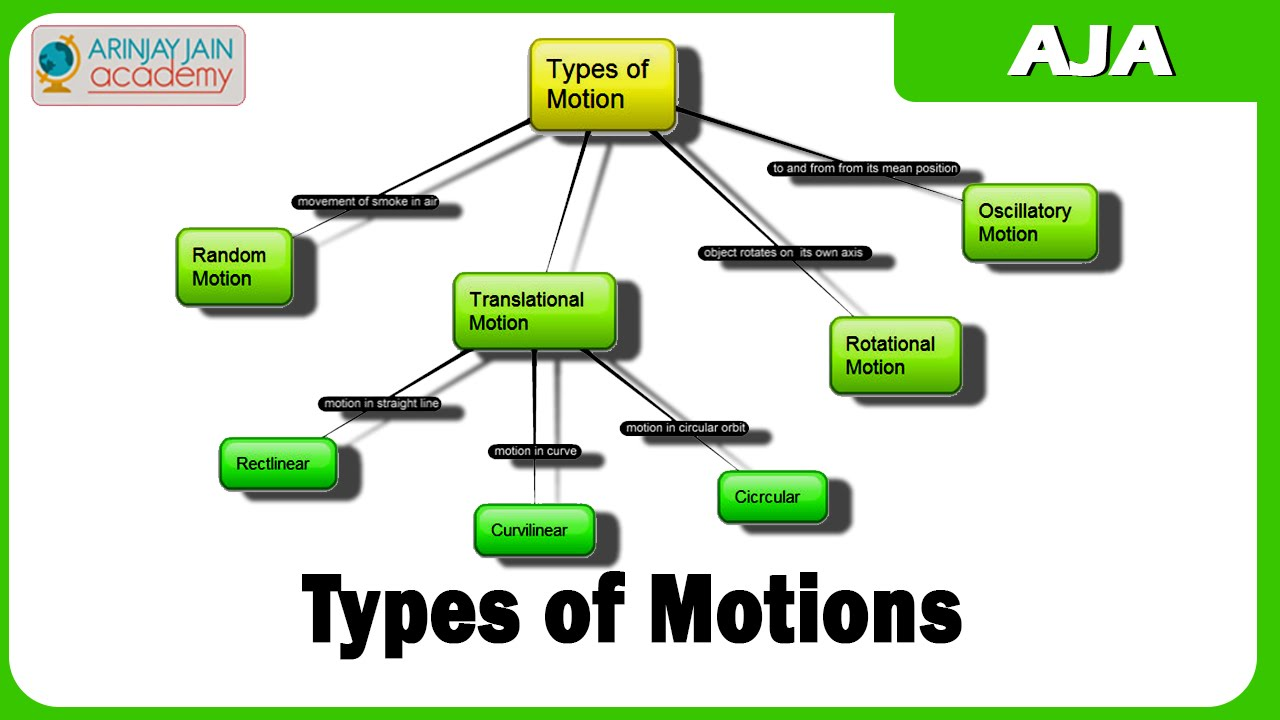 317 types of motions youtube types of motions ccuart Choice Image