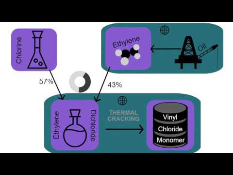 Poly Vinyl Chloride (PVC) Supply Chain