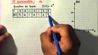 Les Fonctions - Rôle des paramètres (1)