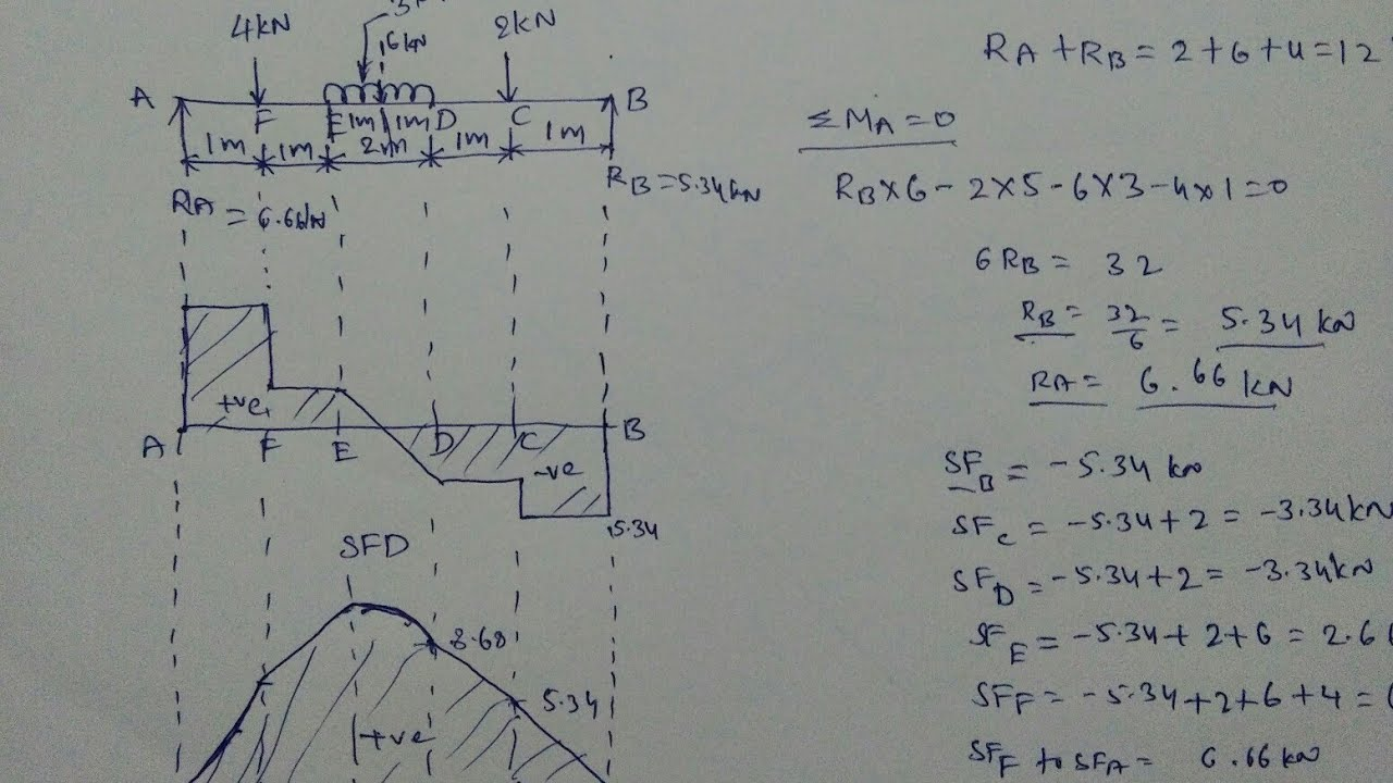 Cantilever Beam Moment Diagram Picture