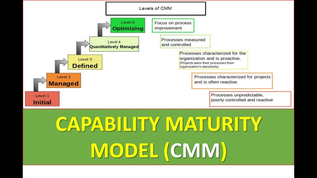 What is cmm