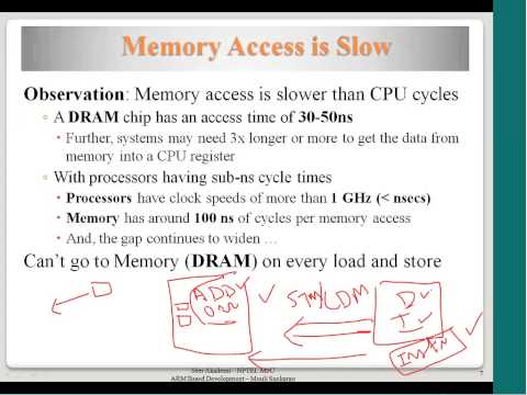 Memory Technologies, Need for memory Hierarchy, Hierarchical Memory Organization, Virtual Memory
