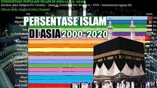Persentase Populasi ISLAM per negara di ASIA (2000-2020). Indonesia posisi berapa?
