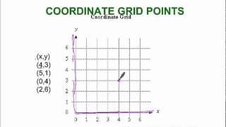 Coordinate Grid Points