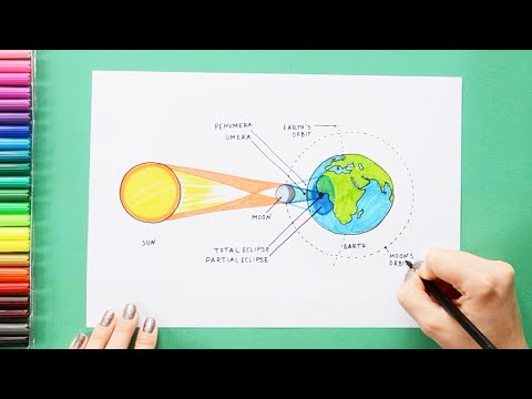 How to draw Solar Eclipse - labeled science diagrams - YouTubeYouTube