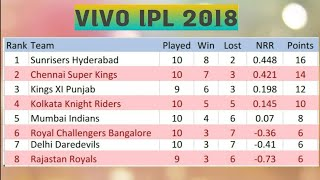 VIVO IPL 2018 POINT TABLE LIST AS ON 8TH MAY 2018