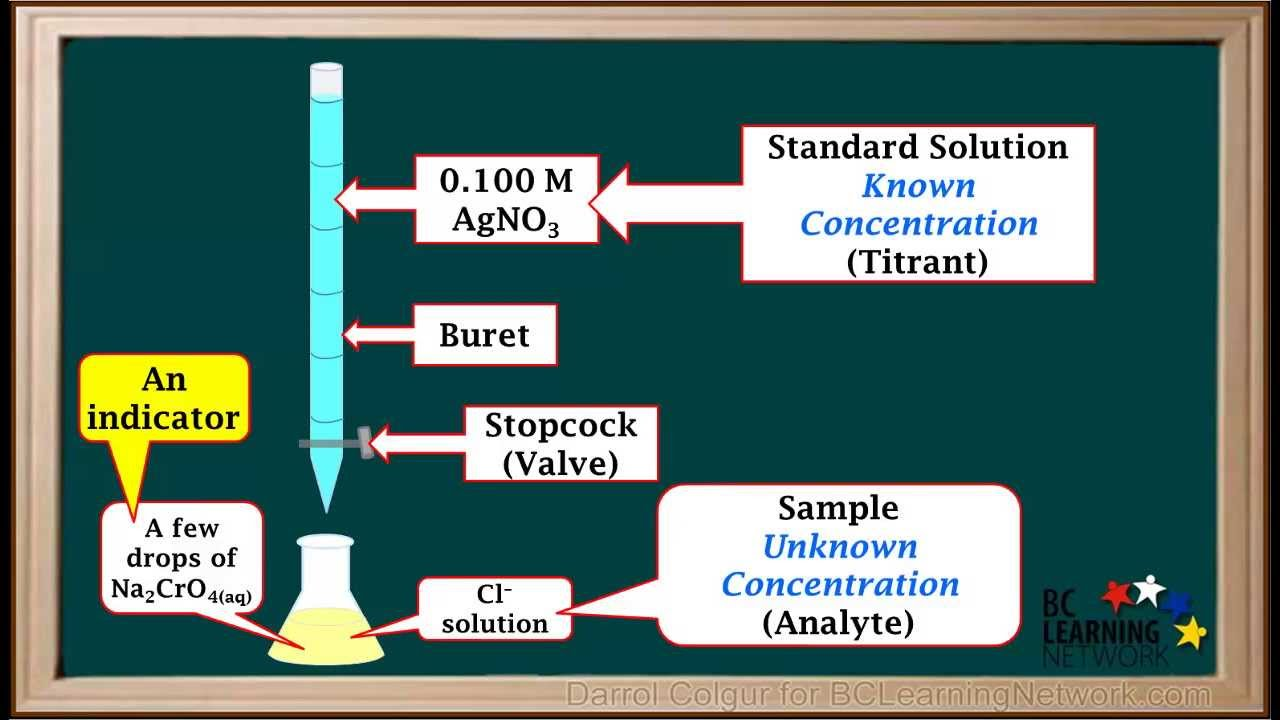 Wcln Titrations Involving Precipitation Reactions