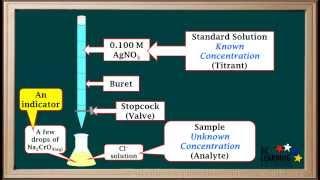 WCLN  Titrations Involving Precipitation Reactions  Chemistry