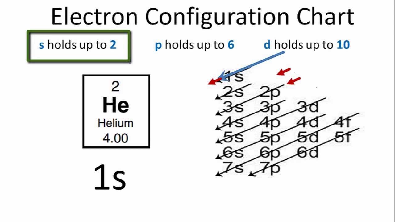 Sodium Electron Shell Diagram Led Wiring Trailer Lights Helium Configuration - Youtube