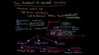 From Functional To Divisional Structure
