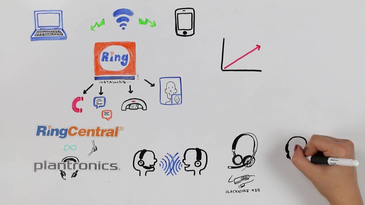 plantronics and ringcentral partnership