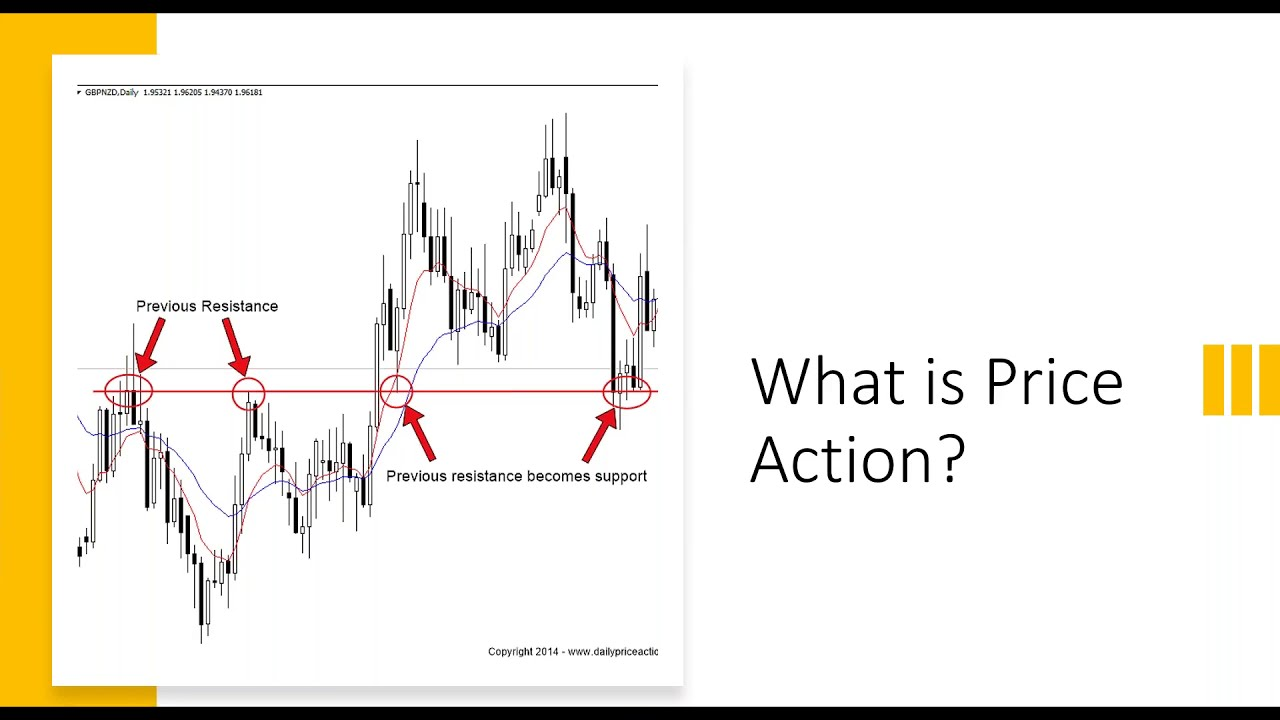 Trading with Price Action Strategies