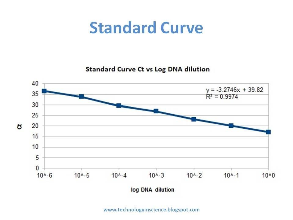 Real Time qPCR optimization, Calculating PCR Efficiency