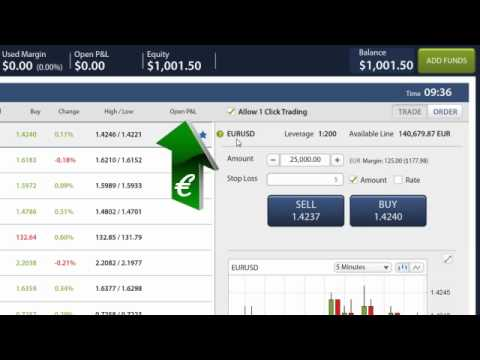How To Trade Online With Ufxmarkets
