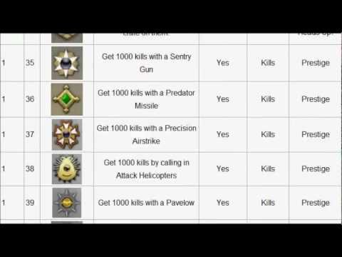 Modern Warfare 3 - All Titles And Emblems And How To Get Them (MW3)
