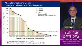 Update on Venetoclax for CLL