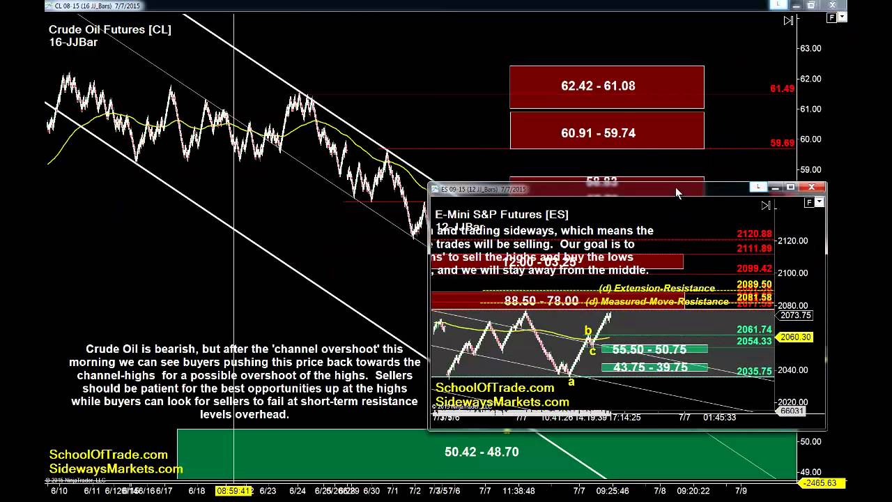 crude oil trading strategies pdf