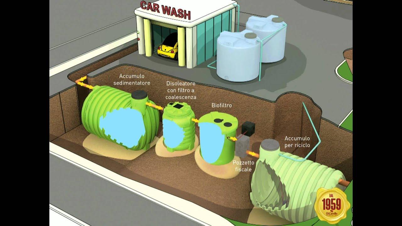Impianto depurazione acque sistema di depurazione biologica per autolavaggi youtube - Sistema di aerazione per casa ...