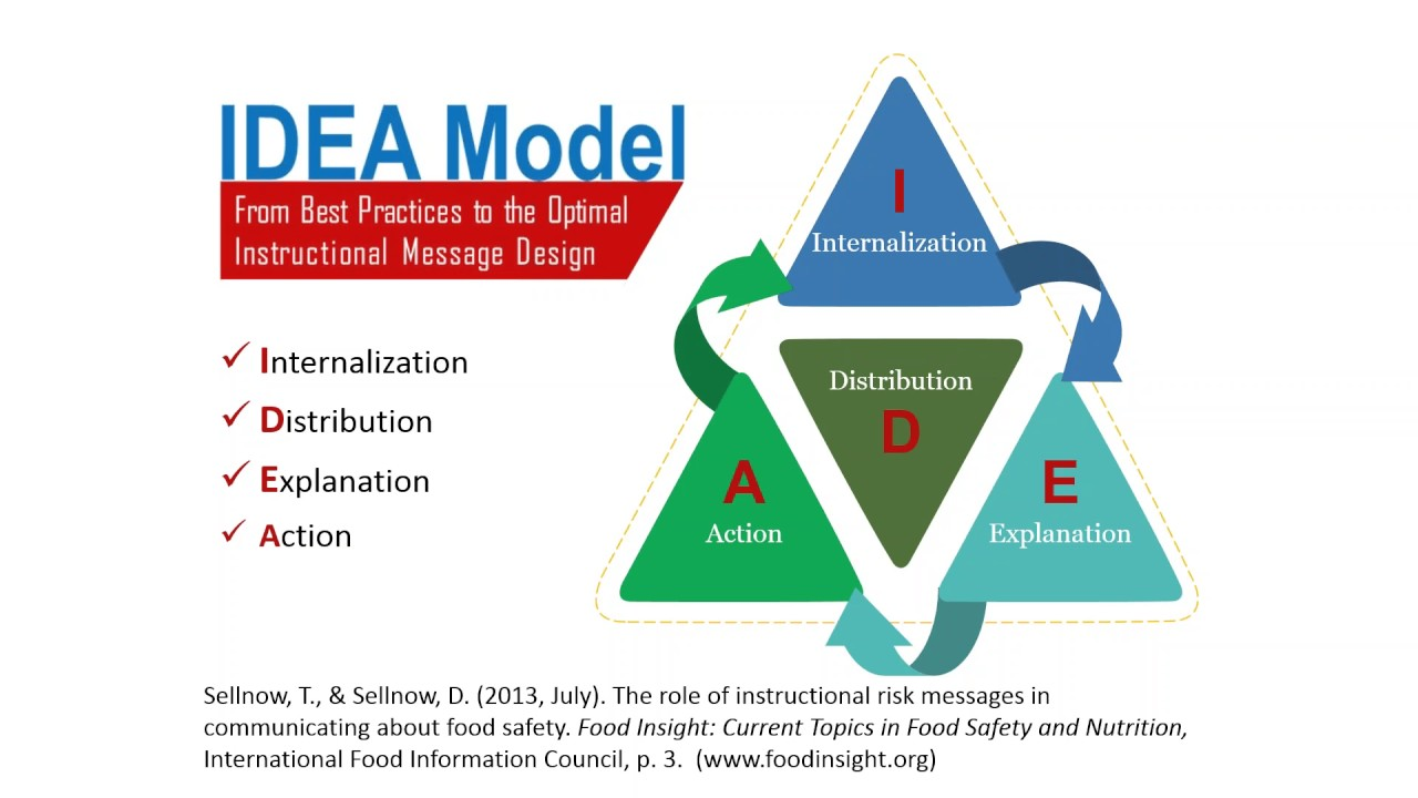 ideal model message design and distribution strategies