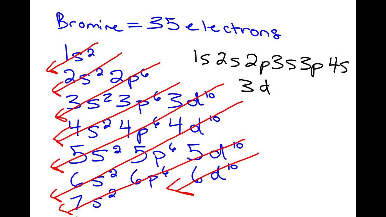 electron configuration and orbital box diagrams  YouTube
