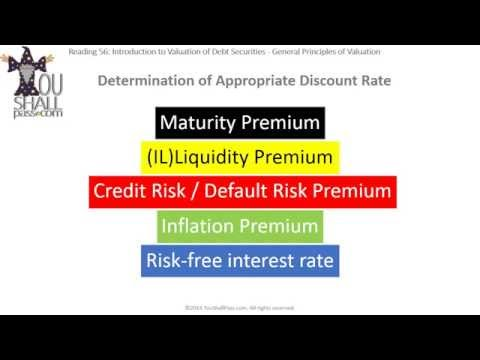 CFA Level 1 Fixed Income: Introduction to Valuation of Debt Securities