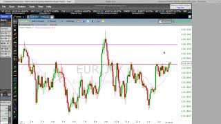 Binary Options- Live Trade + Risk/Reward Discussion