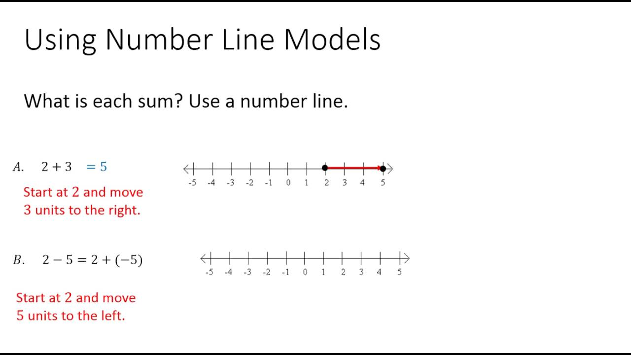 worksheet Adding On A Number Line adding and subtracting real numbers with a number line youtube line