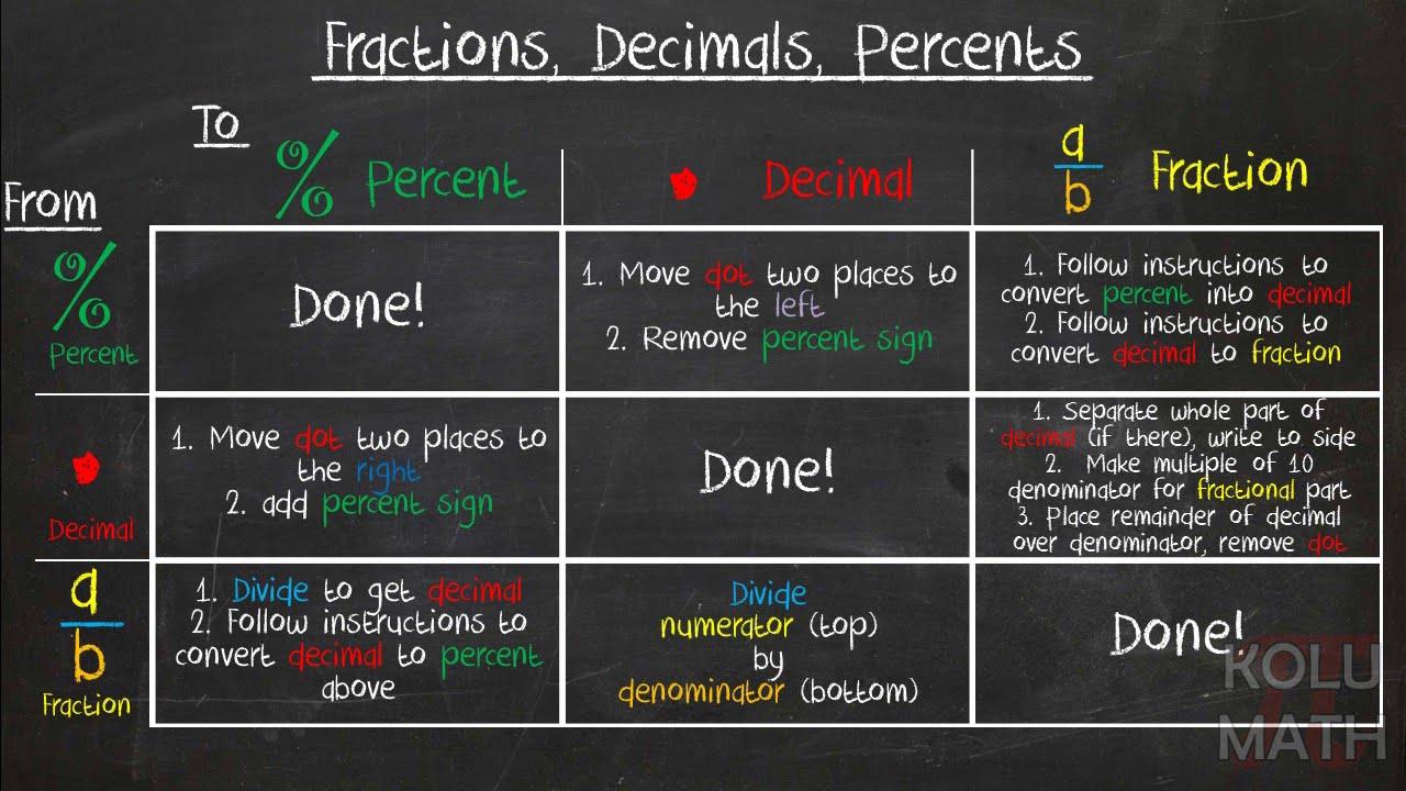 Numerical Conversions (Fractions, Decimals, Percents) - YouTube
