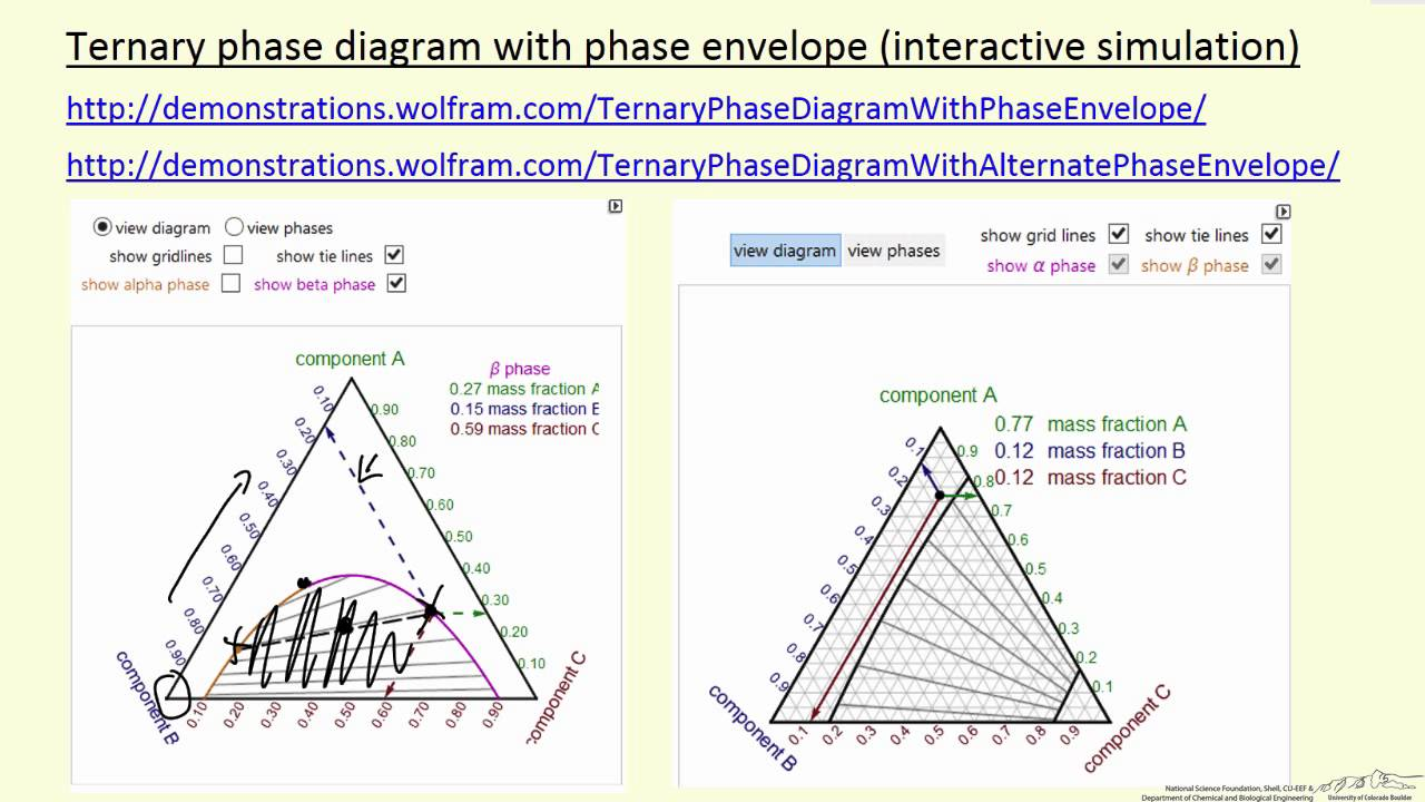 Ternary Phase Diagram With Phase Envelope  Interactive