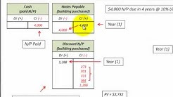 Notes Payable (Loan) With Accounting Described On Balance Sheet & Income Statement