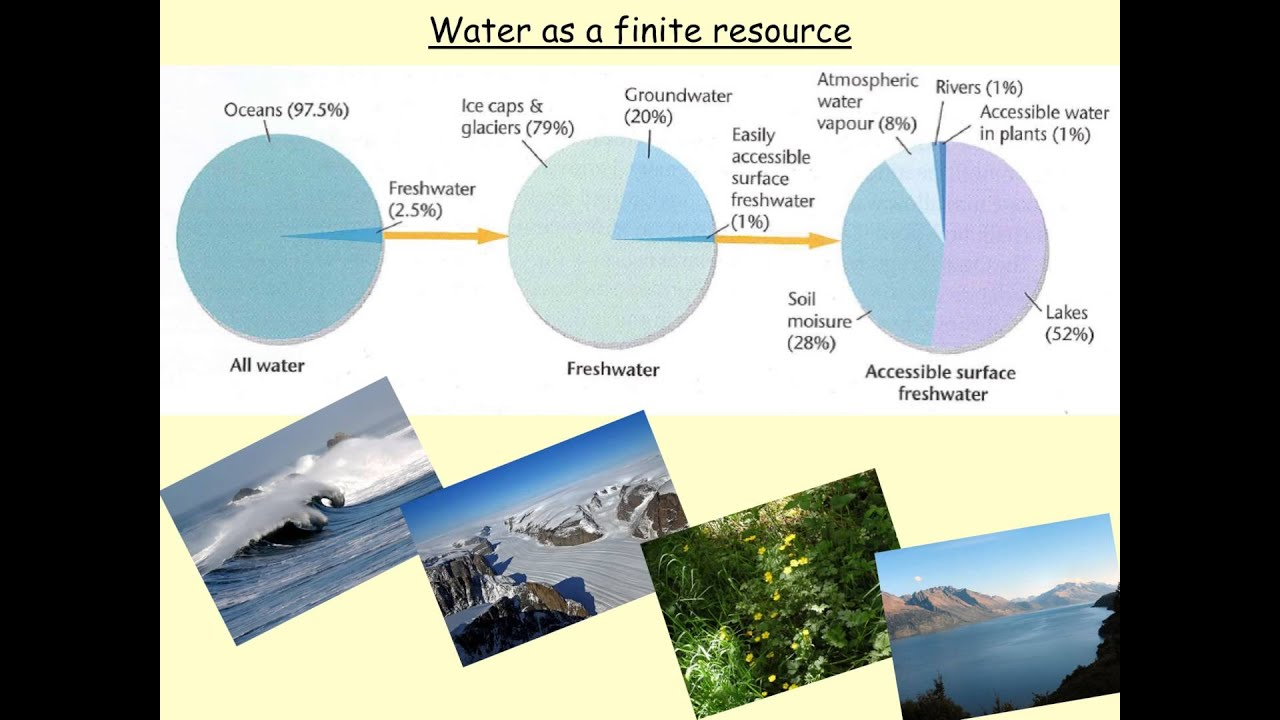 water conflicts The resulting competition over water use may lead to conflict and sometimes violence, though researchers emphasize that it is rarely the lack of water as such that fuels conflict, but rather its governance and management in our editor's pick, we present 10 case studies from our interactive ecc factbook.